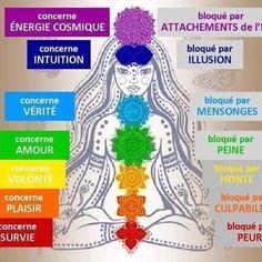 7 Chakras, Sept Chakras, Ayurveda, Le Reiki, Plexus Solaire, Religion, Yoga Nidra, Relaxing Yoga, Kundalini Yoga