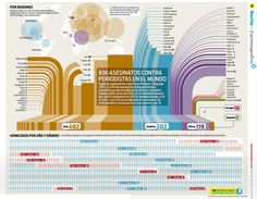 Crimes against Journalists , infographic by Oscar Corvera   La Prensa Grafica