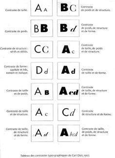 Bts DG Interne: Les contrastes typographiques