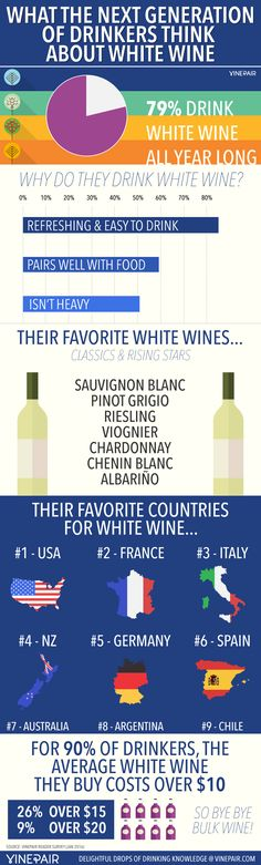 Survey: How The Next Generation Of Drinkers Feel About White Wine [Infographic] | VinePair