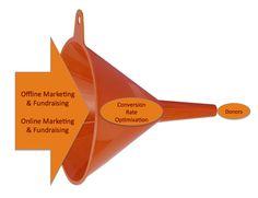 2015 Digital Fundraising To Do List Conversion Rate Optimisation Prioritize, Non Profit, Fundraising, Online Marketing, Conversation, Infographic, Trends, Digital, Infographics