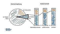 ABC Analyse und der Umgang mit C-Teilen. Im Vergleich stehen geringe Kosten für C-Teile einem hohem Aufwand in den Prozesskosten gegenüber.  #ABC-Analyse #Einkauf #Beschaffung #C-Teile Management Erp System, My Job, Chart, Mathematical Analysis, Financial Accounting, Success Factors, Question Mark, New Technology