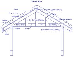 Open Beam Front Porch Designs | Here are two drawings of a gable roof.