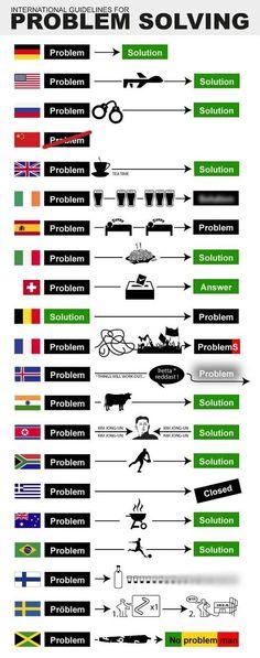 Come paesi diversi affrontano i problemi
