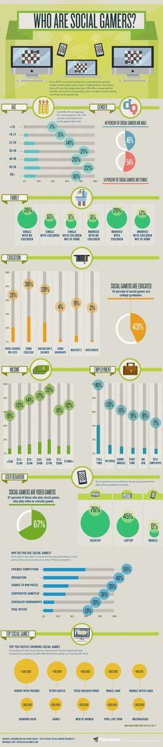 Infographic: Social Gaming Demographics 2012