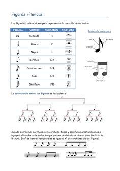 Apuntes sobre las figuras rítmicas.