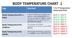 Body temperature chart Basal Body Temperature Chart, Temperature Conversion Chart, Normal Body Temperature, Charts, Pharmacology Mnemonics, When To Get Pregnant, Baby Care Tips, Health And Wellbeing, Health