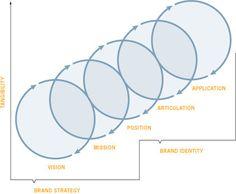 Branding process. Logo Design, Branding Design, Graphic Design, Corporate Identity, Brand Identity, Business Planning, Business Tips, Visual Design, Branding Process