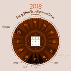 Las 9 estrellas voladoras y las curas del Feng Shui en 2018. Tus direcciones más favorables de acuerdo con el número Kua de tu año de nacimiento y las direcciones favorables de 2018, año de la estrella n°9.