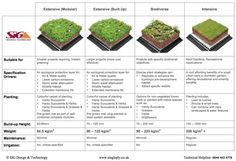 ❧ Green Roof Types and Weight Comparison Guide - click for PDF download
