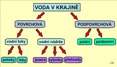 VODSTVO ČESKÉ REPUBLIKY :: Béčko-Tc Teaching Geography, Elementary Science, Montessori, Homeschool, Education, Learning, Ideas, Geography, Biology