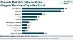 One-third (33%) of consumers think celebrities have a minimal impact on their purchase decisions, according to recent data from Bluecore. At a time when online shopping habits have never been more on the minds of marketers, the figures illustrate key consumer preferences driving purchases right now. Of the more than 1,000 respondents asked to rate… Read More » Marketing Program, Online Marketing, Word Of Mouth, Influencer Marketing, Third, Online Shopping, Minimal, Key