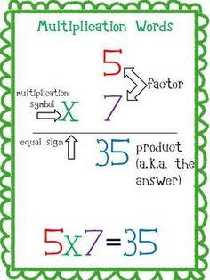 Free - Multiplication Poster and Strategy List