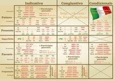 ♥♥♥ Итальянский язык ♥♥♥