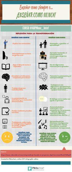 ¡Diferencias entre enseñar como siempre y enseñar como nunca! #umayor #estudiantes #educación