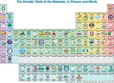 Tabla periódica de elementos asociados a los objetos que lo usan! (para niños)