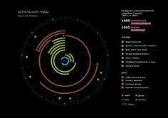 Бриф «Школа». Инфографика о времени в школе, источник участник интенсива. Задание на 6 часов.