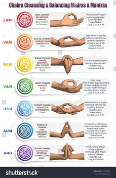 A table of meanings, colors, symbols, signs and gestures for chakras, mudras and mantras. Image of the positions of the hands with mantras, matching colors and chakras with detailed descriptions.