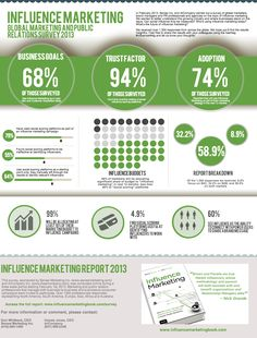 State of Play for Influence Marketing in 2013 – Infographic image IM infographic