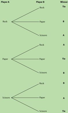 Probability tree diagrams as puzzles diagram math and statistics rock paper and scissors probability tree diagram ccuart Choice Image
