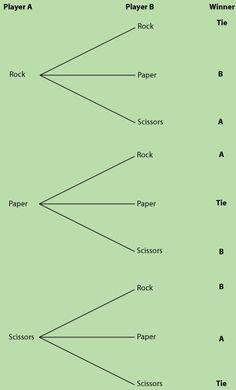Rock paper scissors probability