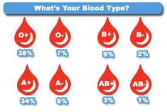 Blood group diet - Lose weight feel good
