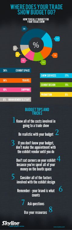 Where Does Your Trade Show Budget Go? #skylineexhibits #infographic