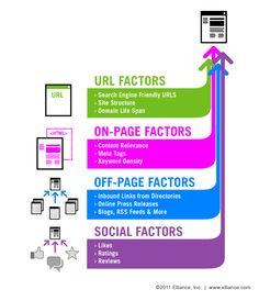 Short Description of Factors affecting SEO