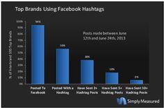 La implantación de los hashtags en Facebook ha corrido como la pólvora. Descubre cómo las grandes empresas los han adoptado. #SocialMedia