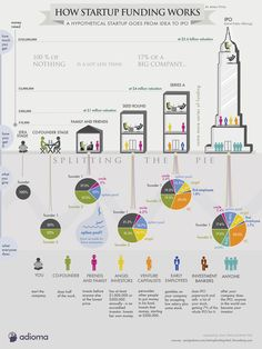 Infographic – How Startup Funding Works. This infographic shows how startup funding works from angel round to IPO, and how entrepreneurs normally split the pie with investors. Inbound Marketing, Business Marketing, Business Funding, Finance Business, Content Marketing, Business Infographics, Infographics Design, Create Infographics, Social Business