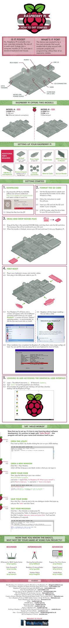 ONE: Infografía: Todo lo que necesitas saber sobre Raspberry Pi                                                                                                                                                                                 Más