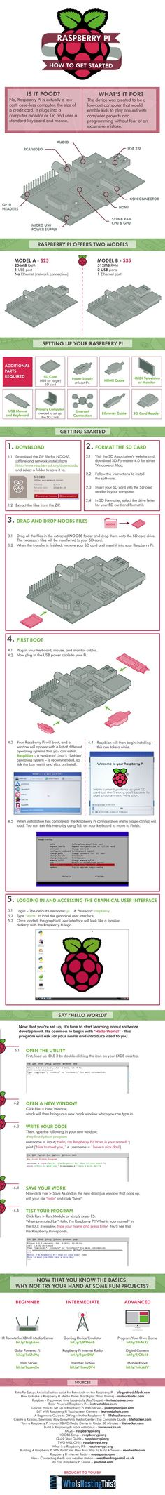 Raspberry Pi: How To Get Started (Models A & B) - Imgur