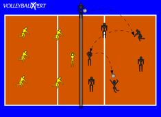 Passing Against BackRow Hits/BackRow Hitting: This drill teaches back row attacking and how to defend back row attacks. Volleyball Training, Volleyball Drills, Coaching Volleyball, Volleyball Ideas, Back Row, Teaching, Physical Education, Athlete, Knowledge