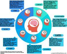 Ce schéma présente les différents sens et le fonctionnement en hyper/hypo sensibilité des personnes autistes Temple Grandin, Lien Social, Autism Sensory, Perception, Montessori, Medical, Kids, Adhd, Sensory Overload