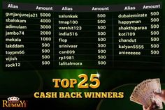 Congratulation to all the top 25 CASHBACK winners!  Keep it moving happy Rummying! Stay tuned for our upcoming contests  https://www.classicrummy.com/free-rummy-cash-back-offer?link_name=CR-12