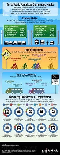 Get To Work! Americas Commuting Habits [Infographic]