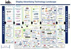 Display Advertising Technology Landscape