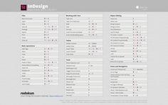 InDesign CC 2016 Cheatsheet Wallpaper (Mac)