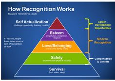 """A Maslow inspired hierarchy. Meeting employee needs creates the best opportunity for organizational success Team Morale, Employee Morale, Reward And Recognition, Employee Recognition, Recognition Ideas, Career Development, Professional Development, Personal Development, Maslow's Hierarchy Of Needs"