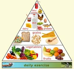 Follow the above food method for stay healthy land fit.