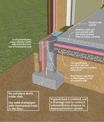 How Do You Run Ductwork Under Slab On Grade Google