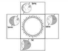 Earth's Seasons Diagram Worksheet | Earth's Orbit of the ...
