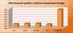 Analiza obrotowości spółek z sektora deweloperskiego