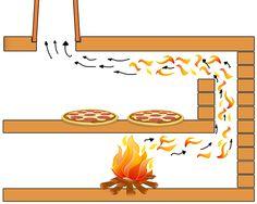Pizzaofen indirekt befeuert