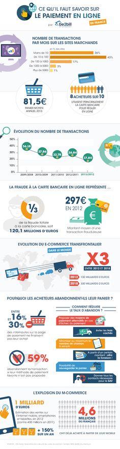 Infographie : Ce qu'il faut savoir sur le paiement en ligne en France
