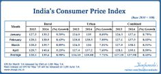 India Inflation preview of last 4 month January to April 2014 . . CPI Consumer Price Index . . . Inflation at Consumer Price level – Retail Inflation data . . .  India's Consumer Price Inflation rate based on CPI (2010=100) for April 2014 is 8.59% as compared to 8.31% (final) for March 2014 . . .  #IndiaInflationData #CPI #ConsumerPriceIndex #ndiaInflationIndex #Inflation #India