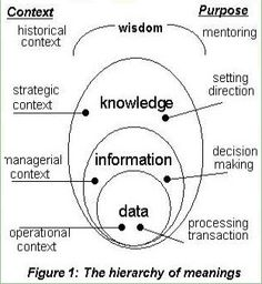 Librarians as Knowledge Managers: Laws of Knowledge Management Knowledge Management, Change Management, Business Management, Business Planning, Team Training, Systems Thinking, Knowledge And Wisdom, Critical Thinking Skills, Data Science