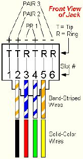 RJ11 Plug color code  The correct order is Black, Red, Green, Yellow. It's important to remember that RJ11 has 6 pins, and you are using the middle four.    enter image description here