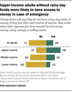 Source: Pew Research Center Rainy Day Fund, Pew Research Center, Social Class, Borrow Money, In Case Of Emergency, The Borrowers