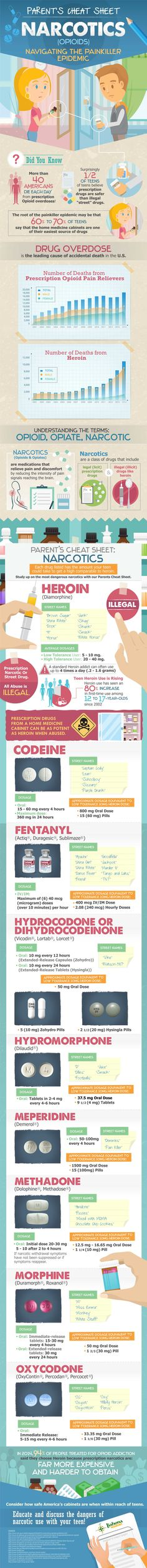 Parents Cheat Sheet Narcotics – Navigating the Painkiller Epidemic #Infographic #Parenting #Health